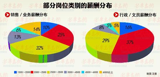 青岛招聘分析报告 8成岗位月薪2000-4500元