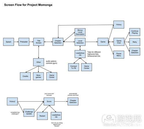 手机游戏用户界面设计的8大步骤
