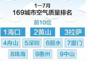 前7月全国城市空气优良天数比78.8%