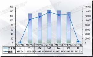 上周青岛二手房成交710套环比涨8.9% 市北区夺冠