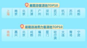 2018暑期旅游报告出炉 青岛游客消费力入榜TOP10