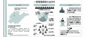 儒商大会向全球推介600个大项目