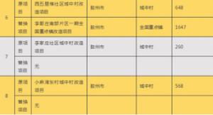 青岛2018第三批棚改项目调整 郑州路片区拆迁启动