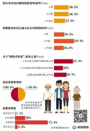 近五成受访者表示 成年后不该再依靠父母